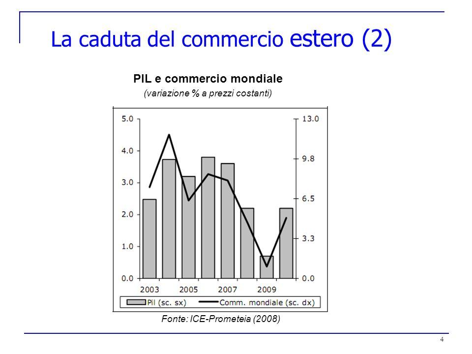 La caduta del commercio estero (2)