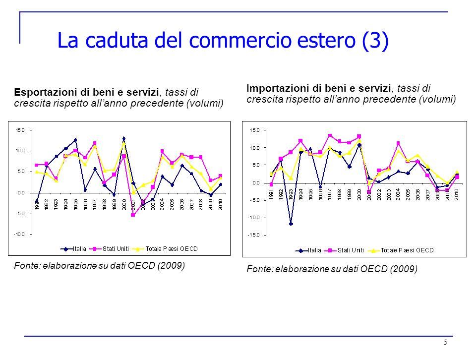 La caduta del commercio estero (3)