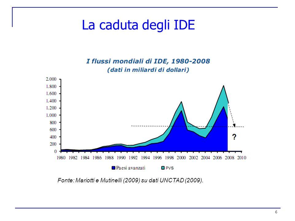 La caduta degli IDE