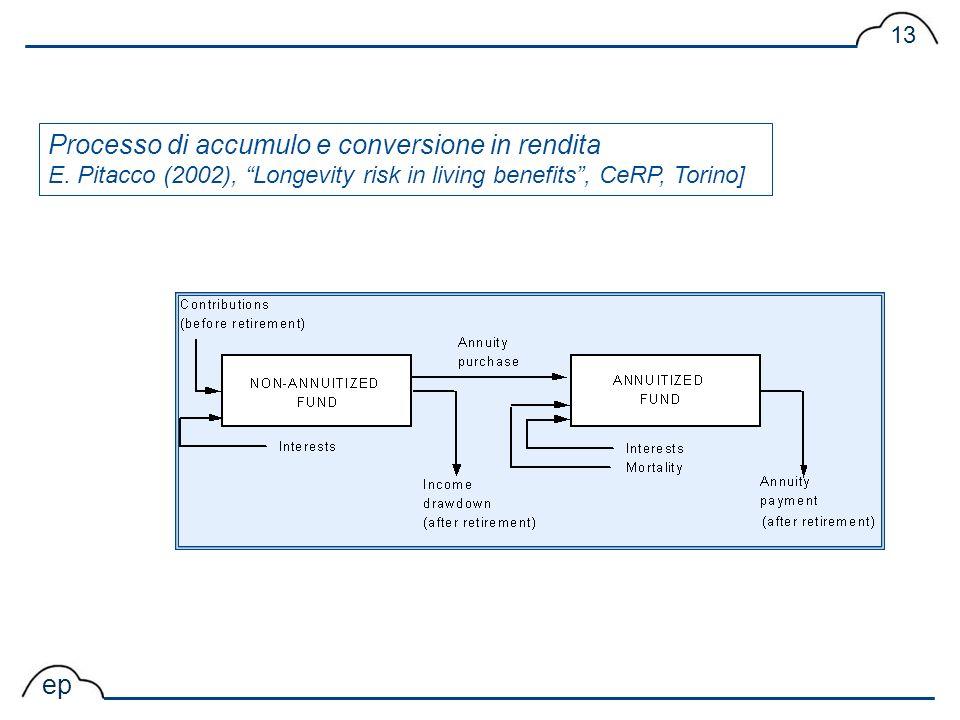 Processo di accumulo e conversione in rendita E