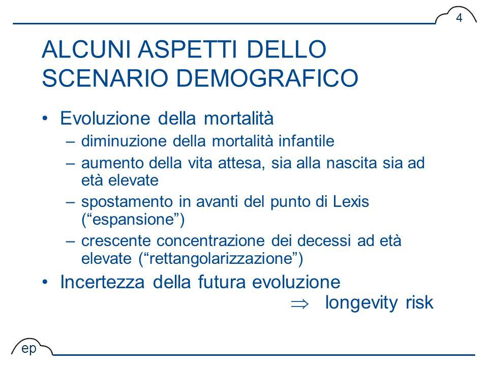 ALCUNI ASPETTI DELLO SCENARIO DEMOGRAFICO