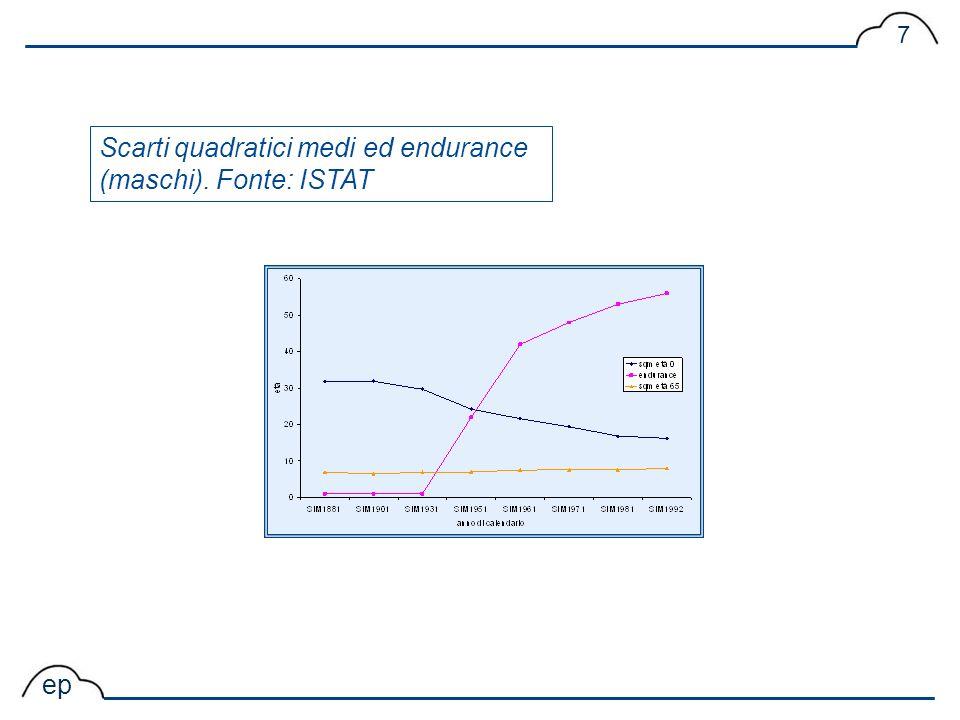 Scarti quadratici medi ed endurance