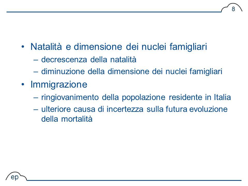 Natalità e dimensione dei nuclei famigliari