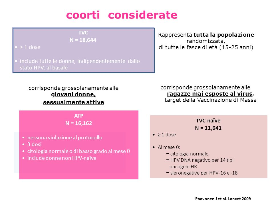 coorti considerate TVC N = 18,644 ≥ 1 dose