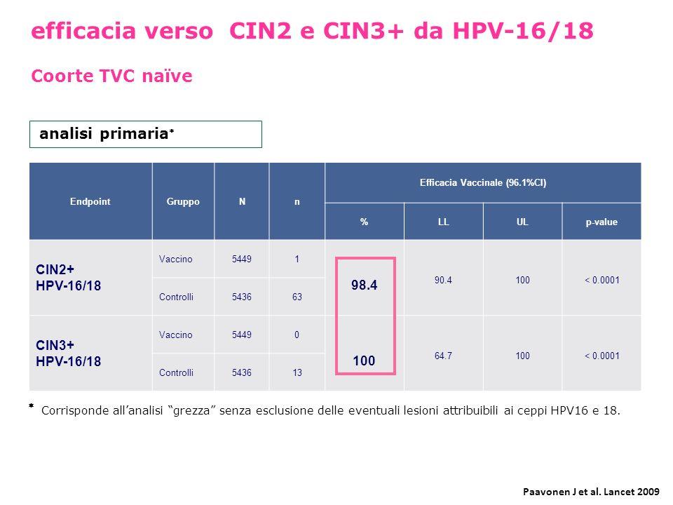 Efficacia Vaccinale (96.1%CI)