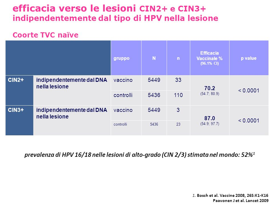 efficacia verso le lesioni CIN2+ e CIN3+ indipendentemente dal tipo di HPV nella lesione Coorte TVC naïve