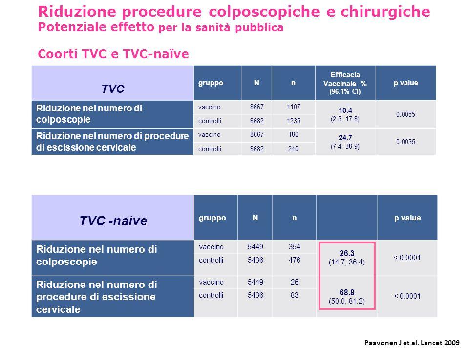 Riduzione procedure colposcopiche e chirurgiche Potenziale effetto per la sanità pubblica Coorti TVC e TVC-naïve