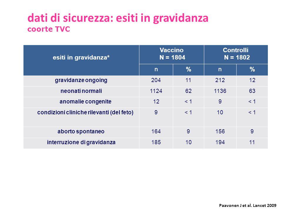 dati di sicurezza: esiti in gravidanza coorte TVC