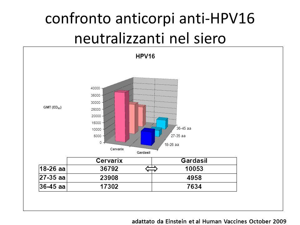 confronto anticorpi anti-HPV16 neutralizzanti nel siero