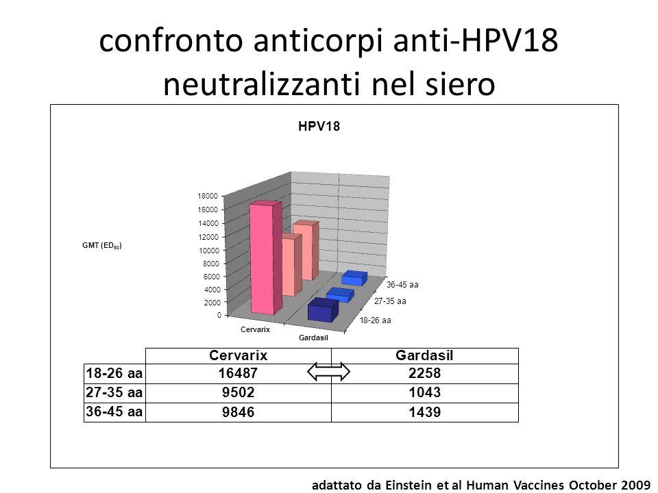 confronto anticorpi anti-HPV18 neutralizzanti nel siero