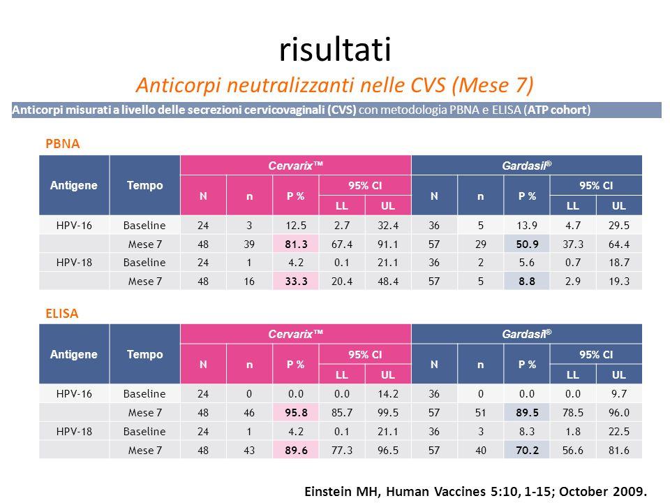 risultati Anticorpi neutralizzanti nelle CVS (Mese 7)
