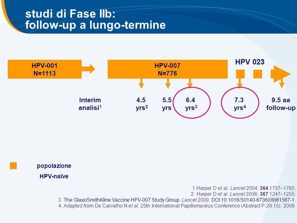 studi di Fase IIb: follow-up a lungo-termine