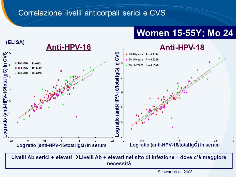 Women 15-55Y; Mo 24 Correlazione livelli anticorpali serici e CVS