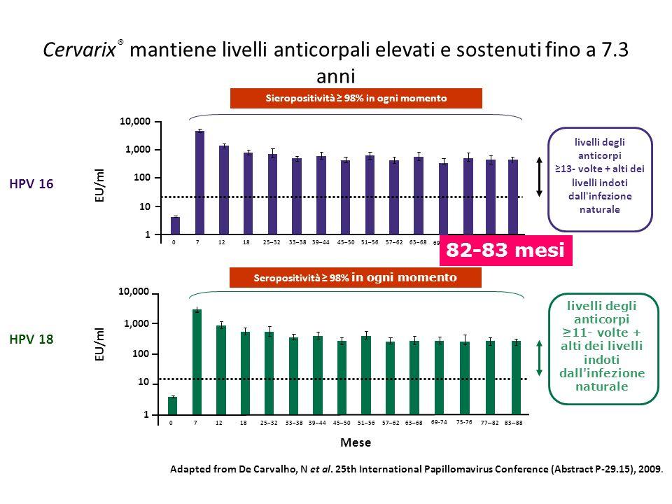Cervarix® mantiene livelli anticorpali elevati e sostenuti fino a 7