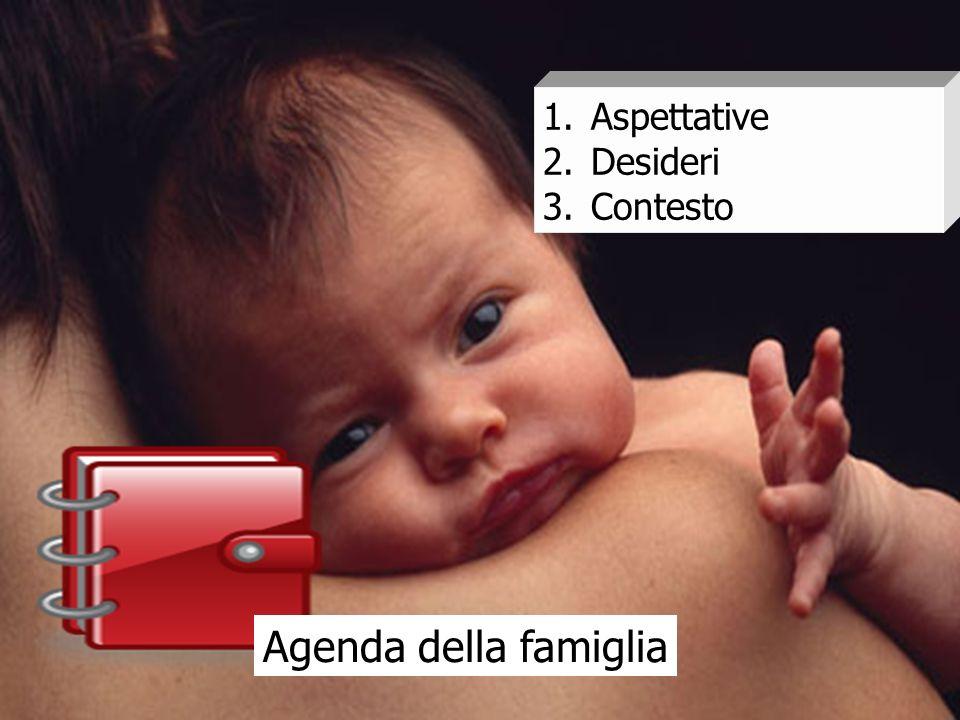 Aspettative Desideri Contesto Agenda della famiglia 24