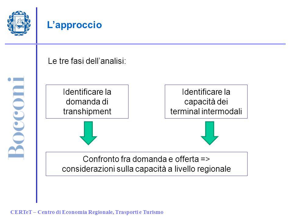 L'approccio Le tre fasi dell'analisi: