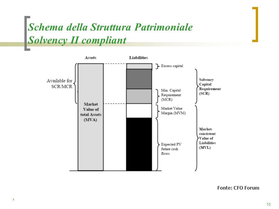 Schema della Struttura Patrimoniale Solvency II compliant
