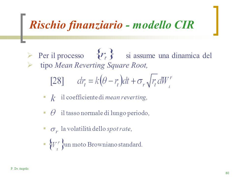 Rischio finanziario - modello CIR