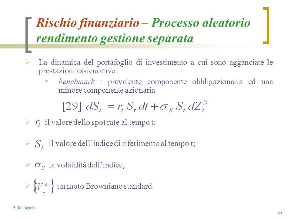 Rischio finanziario – Processo aleatorio rendimento gestione separata