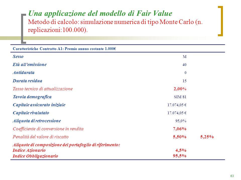 Una applicazione del modello di Fair Value Metodo di calcolo: simulazione numerica di tipo Monte Carlo (n. replicazioni:100.000).