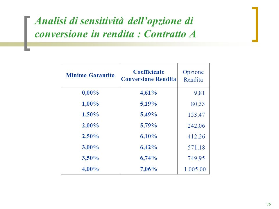 Coefficiente Conversione Rendita