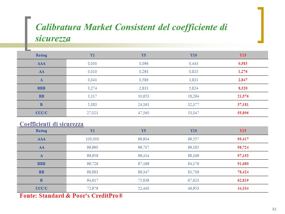 Calibratura Market Consistent del coefficiente di sicurezza