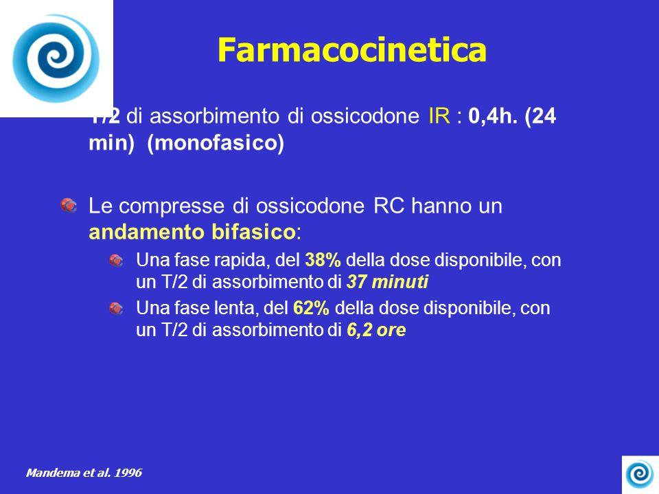 Farmacocinetica T/2 di assorbimento di ossicodone IR : 0,4h. (24 min) (monofasico) Le compresse di ossicodone RC hanno un andamento bifasico: