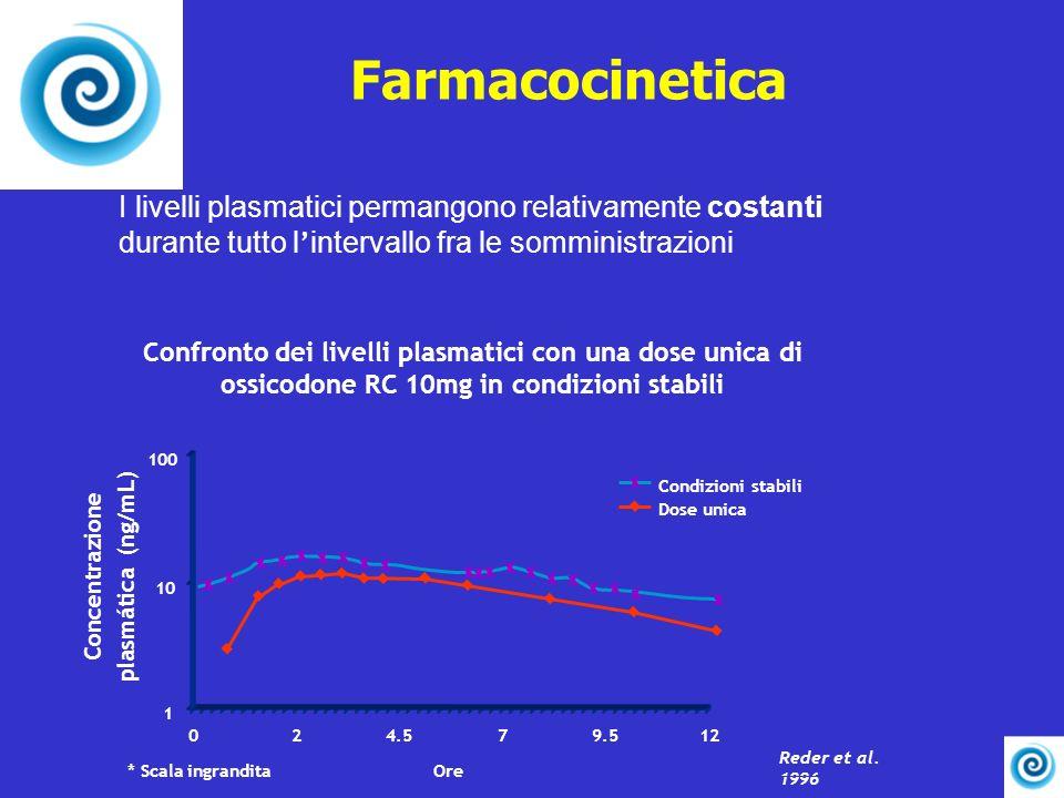 Farmacocinetica I livelli plasmatici permangono relativamente costanti durante tutto l'intervallo fra le somministrazioni.