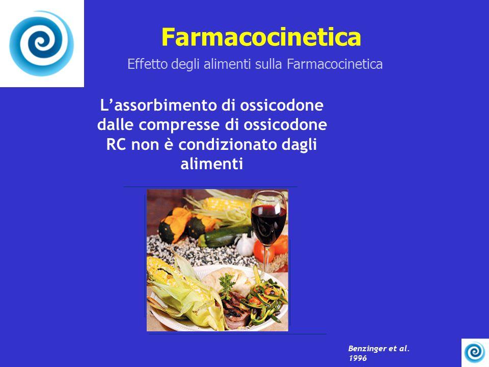 Farmacocinetica Effetto degli alimenti sulla Farmacocinetica.