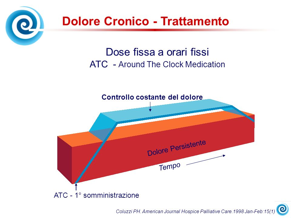 Dolore Cronico - Trattamento Controllo costante del dolore