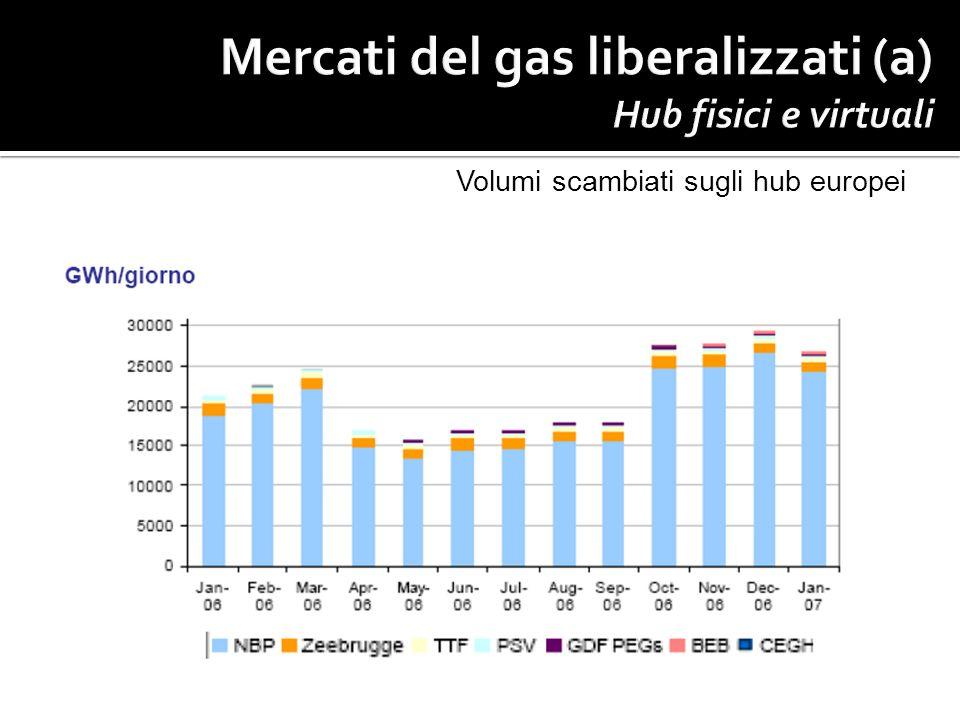 Mercati del gas liberalizzati (a) Hub fisici e virtuali
