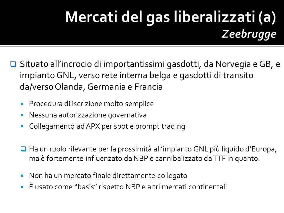 Mercati del gas liberalizzati (a) Zeebrugge