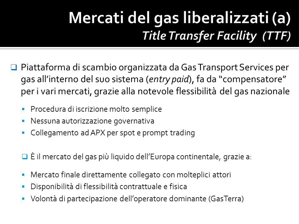 Mercati del gas liberalizzati (a) Title Transfer Facility (TTF)