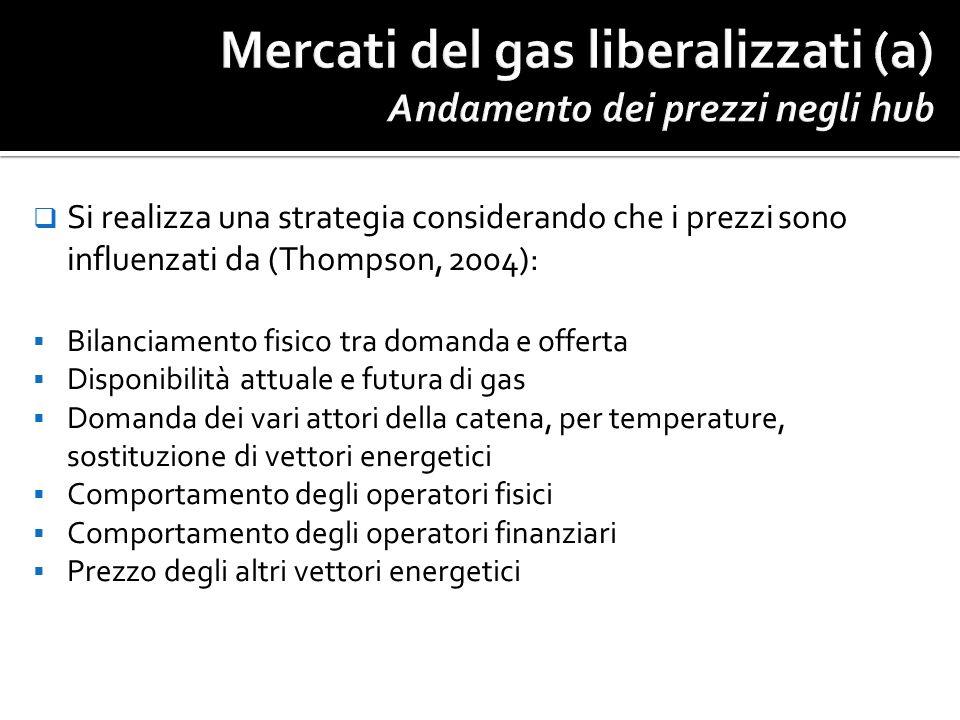 Mercati del gas liberalizzati (a) Andamento dei prezzi negli hub