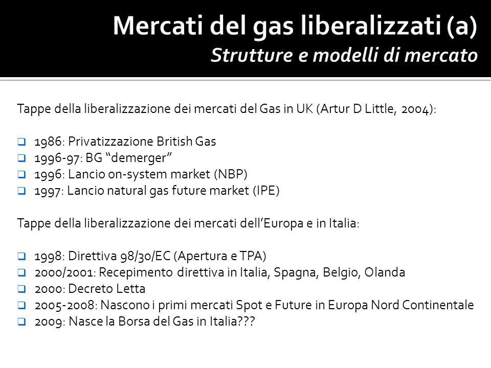 Mercati del gas liberalizzati (a) Strutture e modelli di mercato