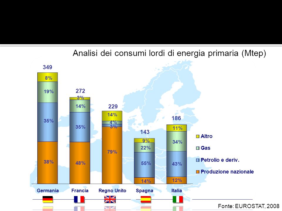 Analisi dei consumi lordi di energia primaria (Mtep)
