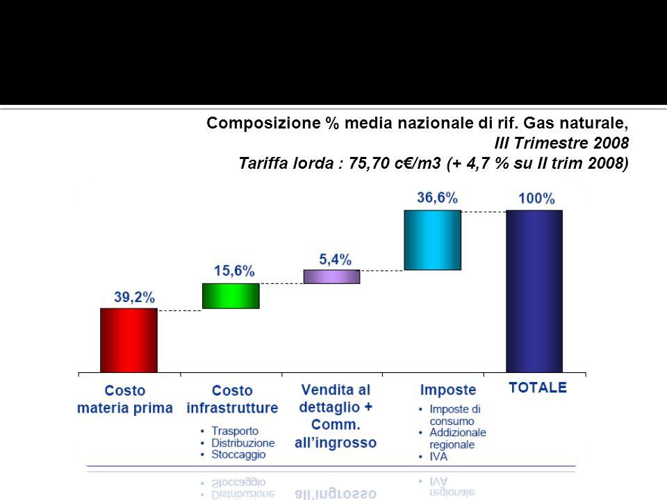 Composizione % media nazionale di rif. Gas naturale,