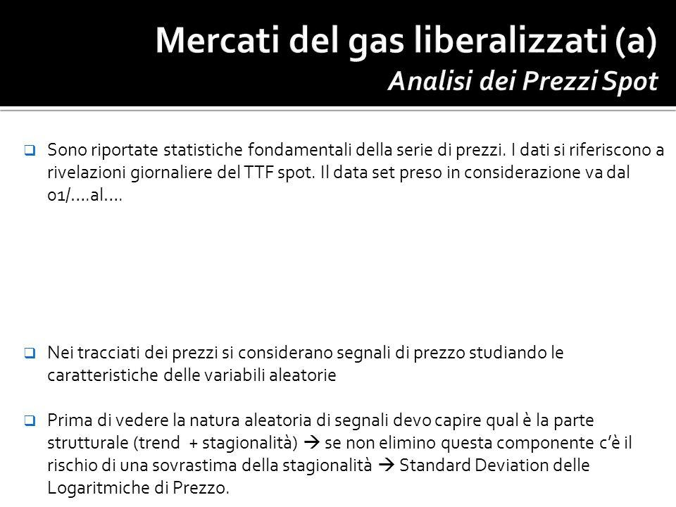 Mercati del gas liberalizzati (a) Analisi dei Prezzi Spot