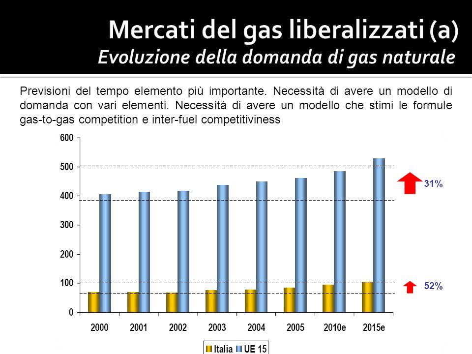Evoluzione della domanda di gas naturale