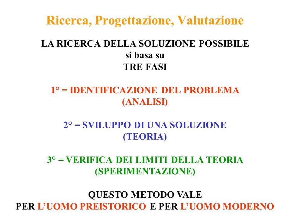 Ricerca, Progettazione, Valutazione
