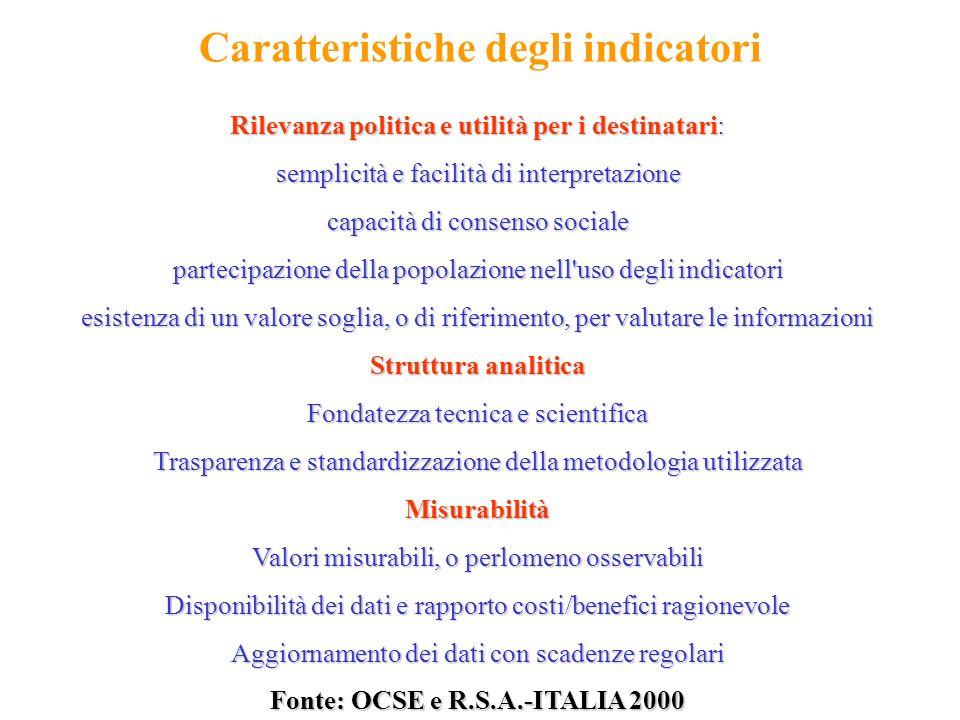 Caratteristiche degli indicatori