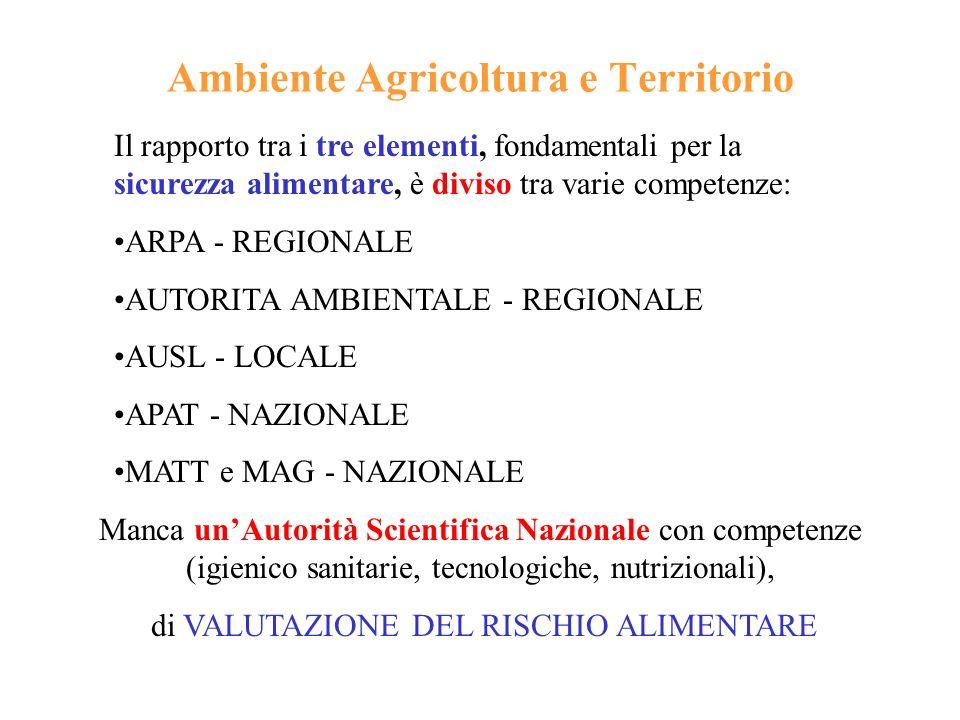 Ambiente Agricoltura e Territorio