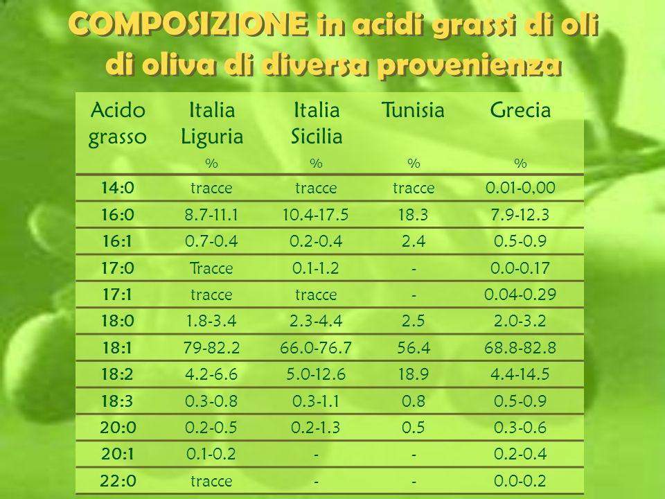 COMPOSIZIONE in acidi grassi di oli di oliva di diversa provenienza