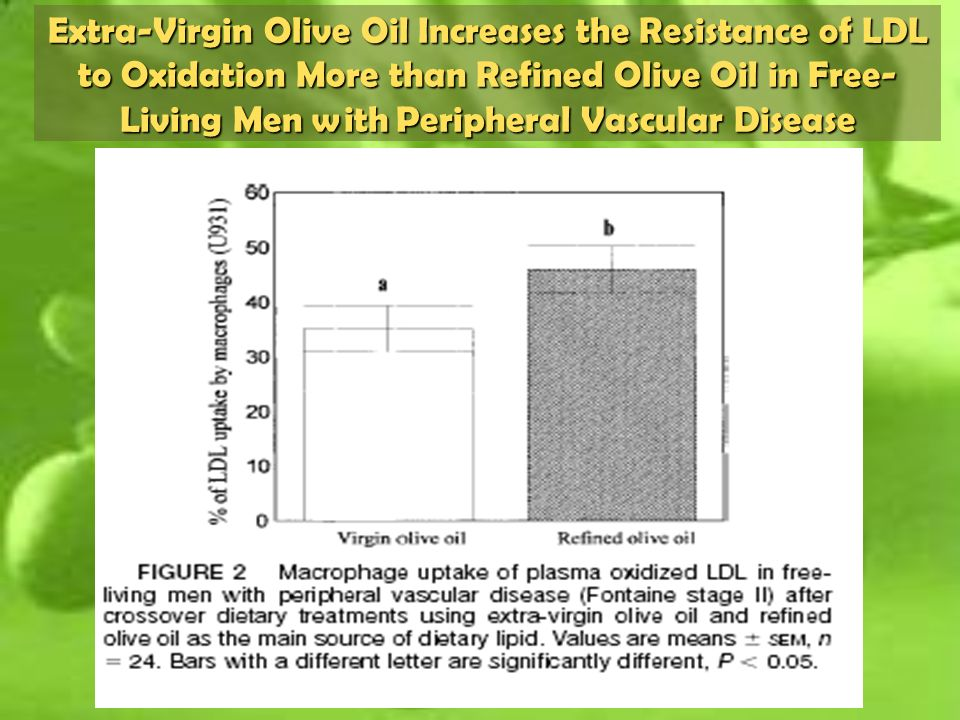 Extra-Virgin Olive Oil Increases the Resistance of LDL to Oxidation More than Refined Olive Oil in Free-Living Men with Peripheral Vascular Disease