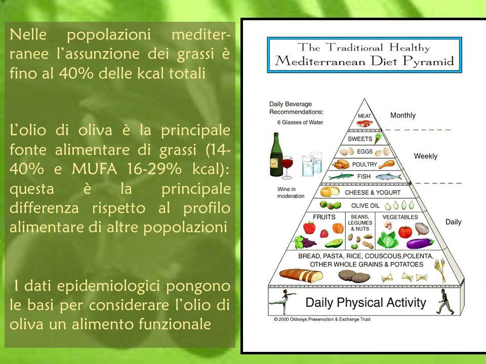 Nelle popolazioni mediter-ranee l'assunzione dei grassi è fino al 40% delle kcal totali