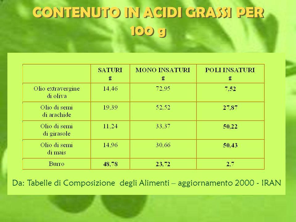CONTENUTO IN ACIDI GRASSI PER 100 g