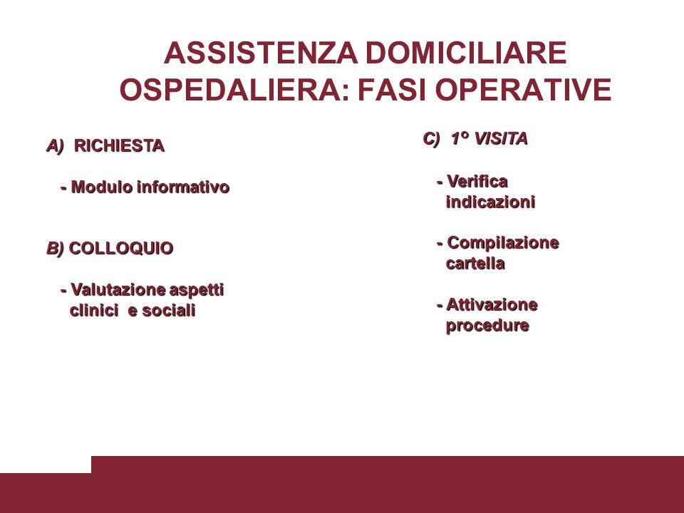 ASSISTENZA DOMICILIARE OSPEDALIERA: FASI OPERATIVE