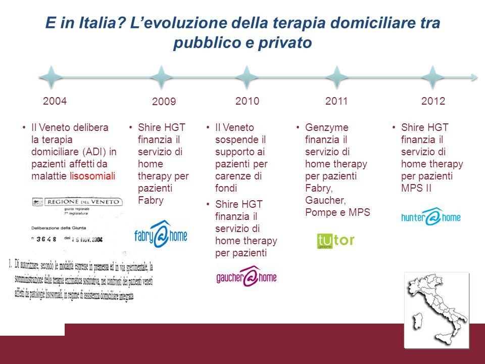 E in Italia L'evoluzione della terapia domiciliare tra pubblico e privato