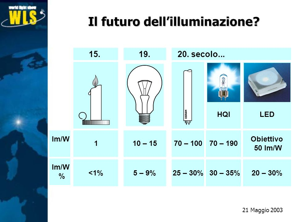 Il futuro dell'illuminazione