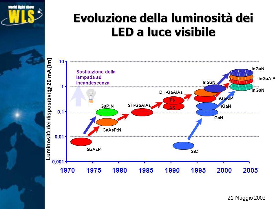 Evoluzione della luminosità dei LED a luce visibile